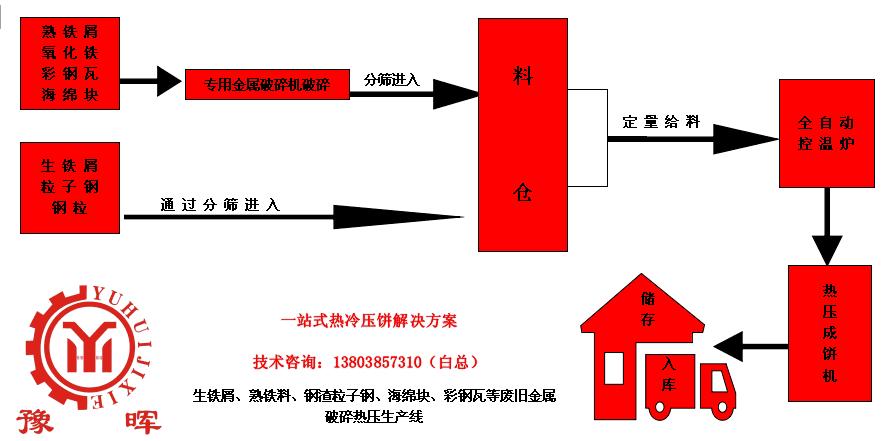 热压cheng型生chan线